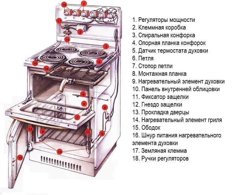 Электроплита делюкс запчасти парма для чистки плит детские