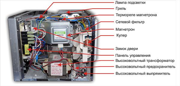 Россия, проржавел верх микроволновки чем заменить тент