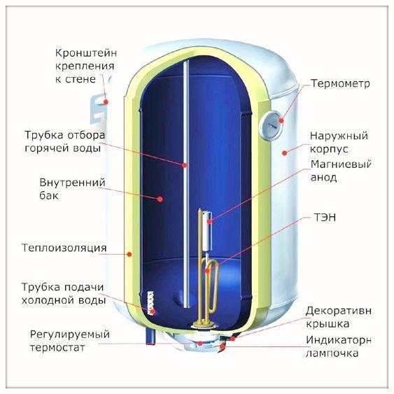 водонагревателя Термекс,