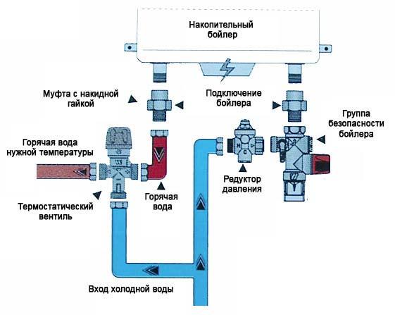 Монтаж электрического накопительного водонагревателя своими руками